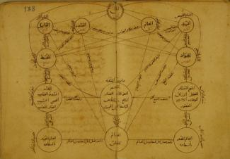 diagram from Manisa 1183